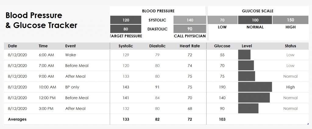 Blood Pressure and Glucose Tracker Chart Template